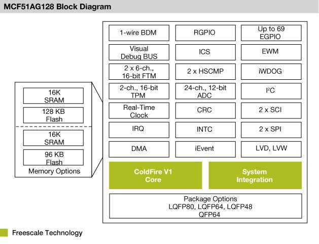 Freescale: Блок-схема микроконтроллеров MCF51AG128