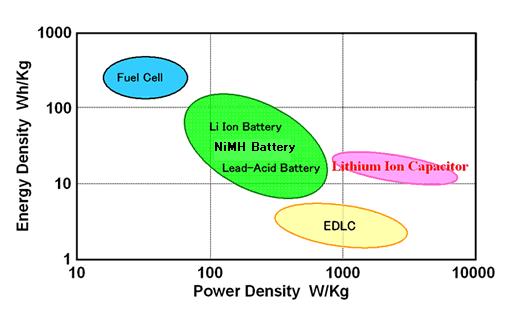 Сравнение удельных характеристик различных источников энергии