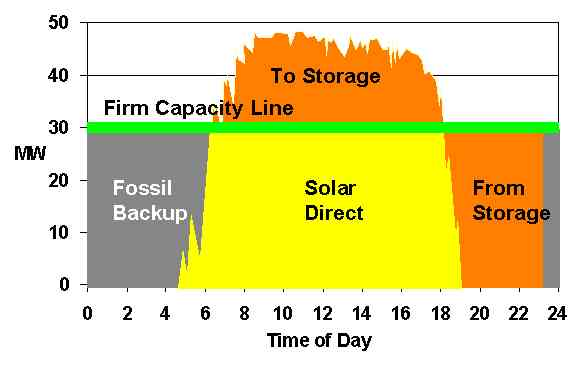Stored solar energy provides a firm capacity of 31MW until midnight at which time fossil fuel backup us used.