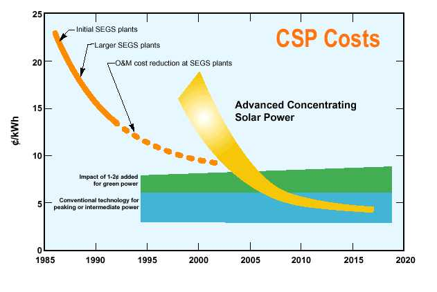 Projections of levelized electricity cost predictions for large scale solar thermal power plants