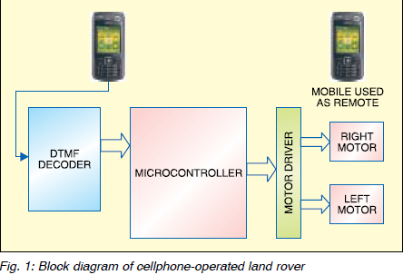 Cellphone Operated Land Rover. Block diagram