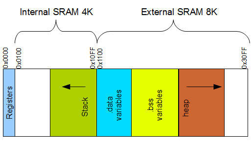 Adding external memory to Atmega128