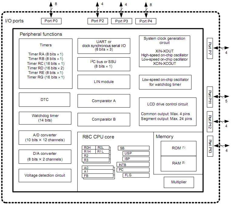 Renesas: блок-схема микроконтроллеров R8C/L38M.