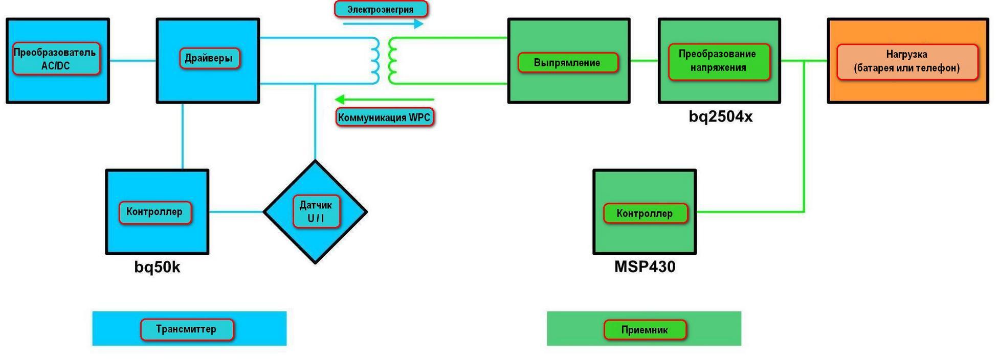 texas instruments wireless power transmitter manager bq500110. Black Bedroom Furniture Sets. Home Design Ideas