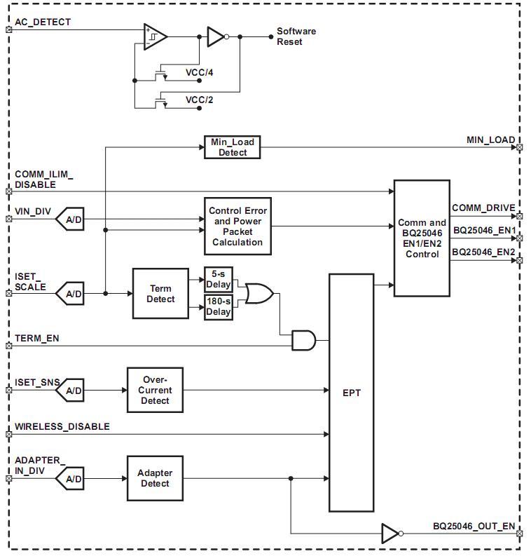 Texas Instruments: блок-схема