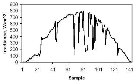 Sample plot of Irradiance along the day