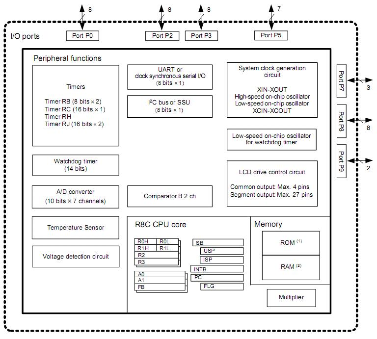 Renesas: R8C/LA5A Block Diagram
