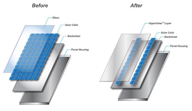 Hypersolar Announces Initial Breakthrough Design To