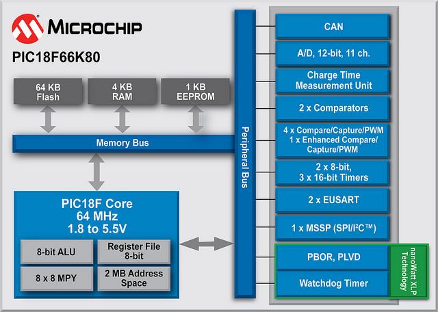 Microchip: PIC18F66K80 Block Diagram