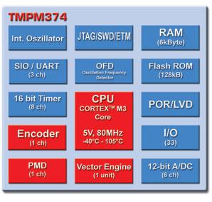 Toshiba: Блок-схема микроконтроллеров TMPM374