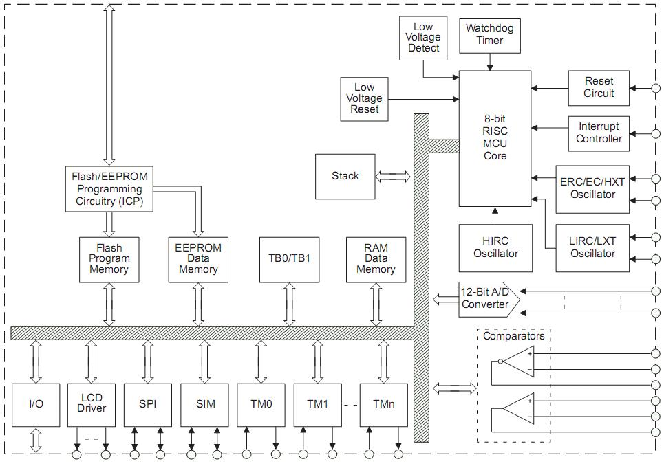 Holtek HT67Fxx Block Diagram