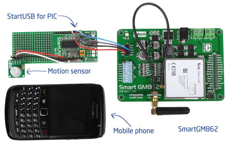 SMS home alarm system