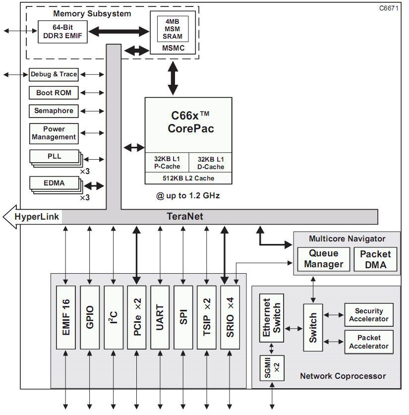 Texas Instruments: TMS320C6671