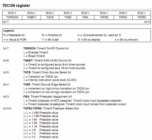 T0CON register