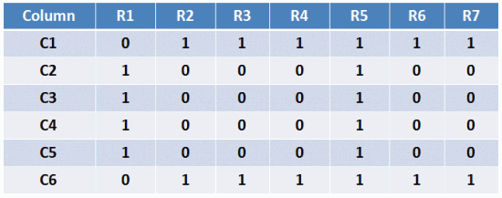 Row values for displaying the alphabet A