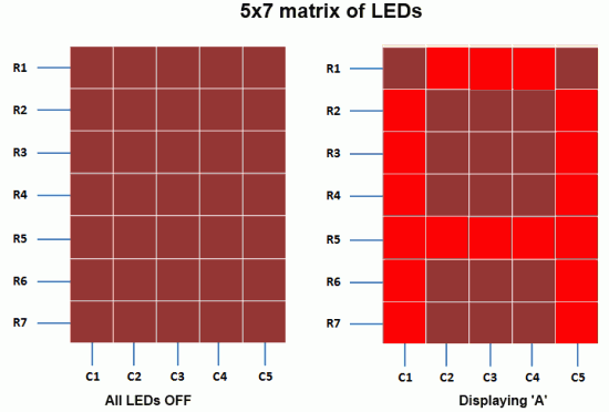 A standard 5x7 LED dot matrix display structure