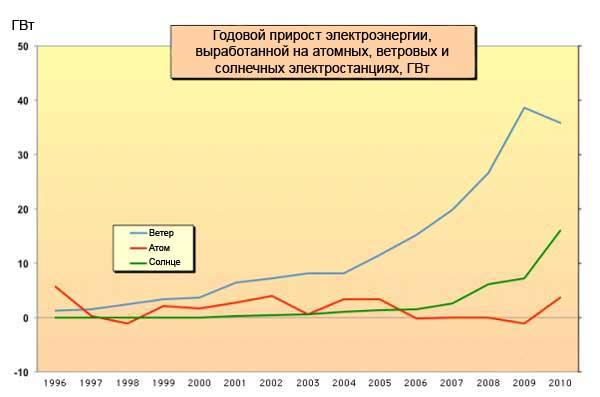 Годовой прирост электроэнергии, выработанной на атомных, ветровых и солнечных электростанциях за 1996-2010 годы в ГВт.