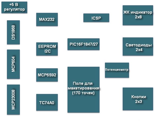 Расположение компонентов на отладочной плате для PIC16F1847