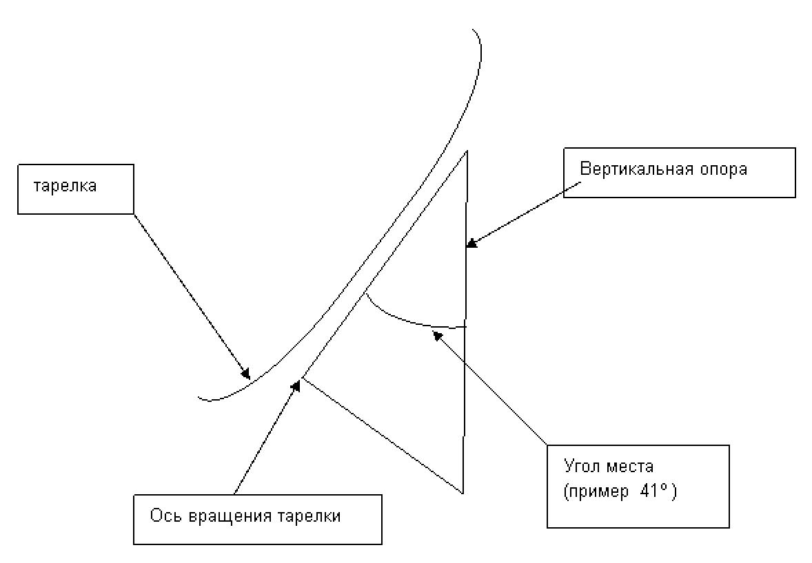 Схемы приборов для настройки антенн.  Точная и простая настройка антенны на спутник без приборов.