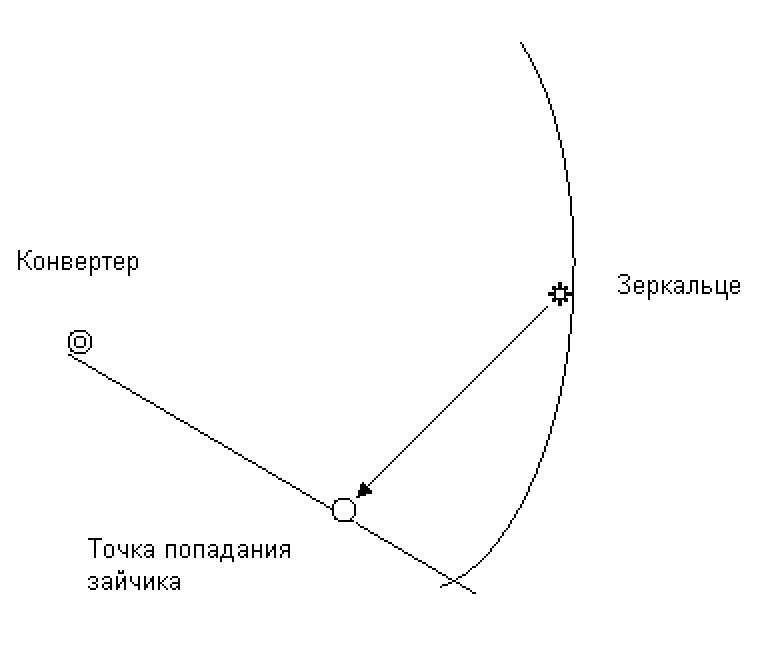 Точная и простая настройка антенны на спутник без приборов и приемника