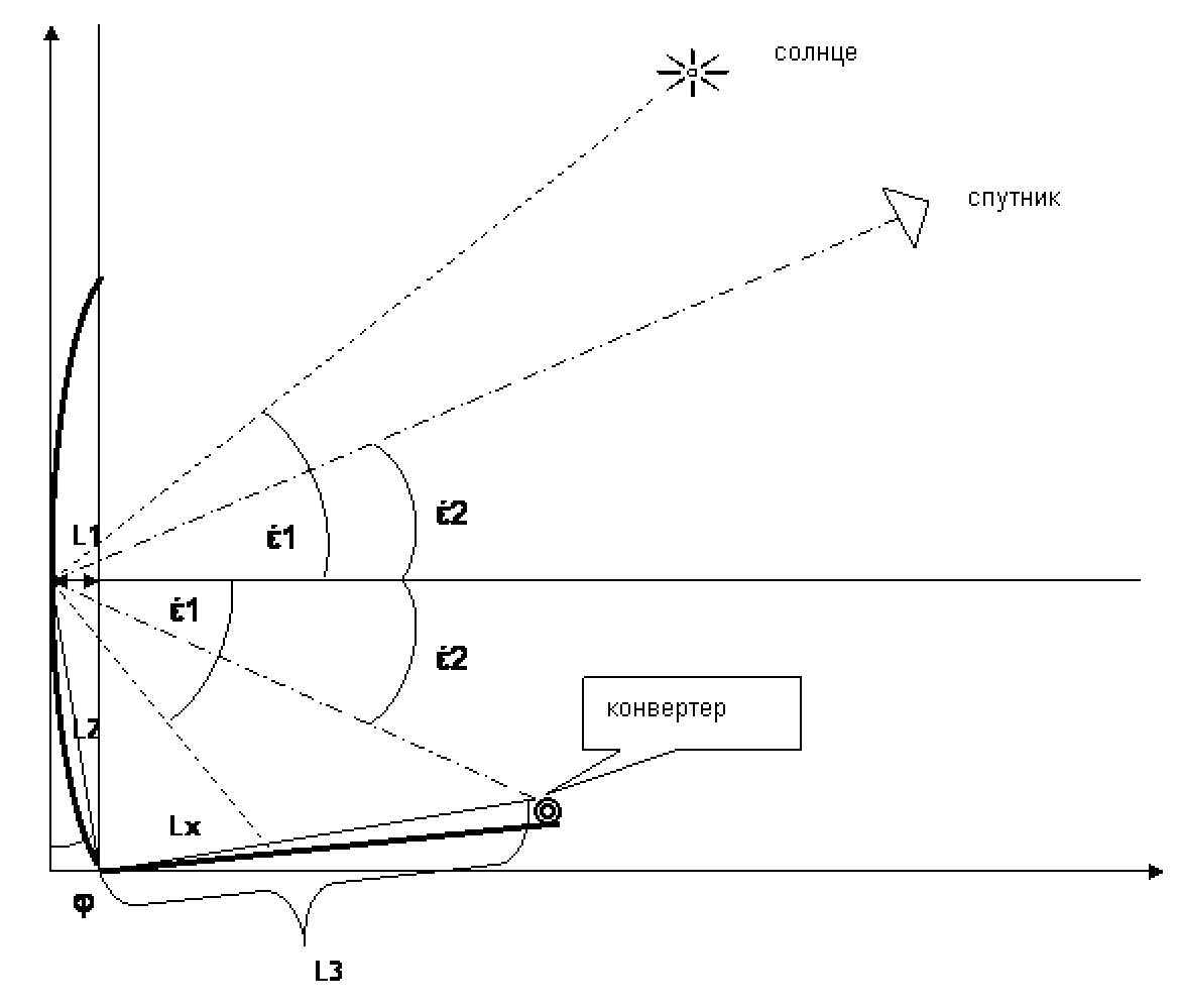 Схема настройка антенн