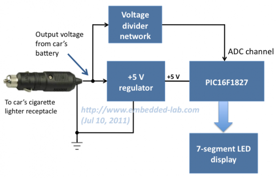 Functional block diagram of car battery monitor system