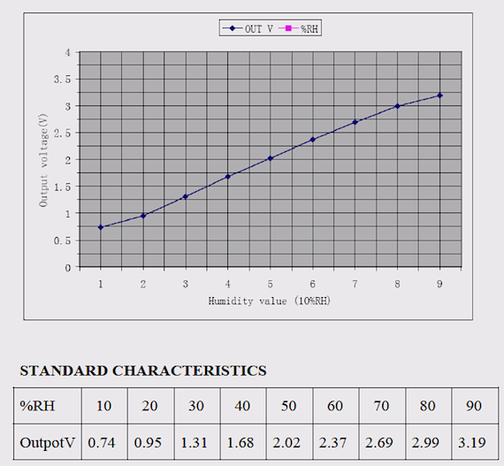 Calibration curve for humidity sensor