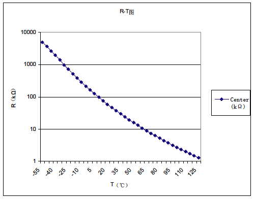 Calibration curve for temperature sensor