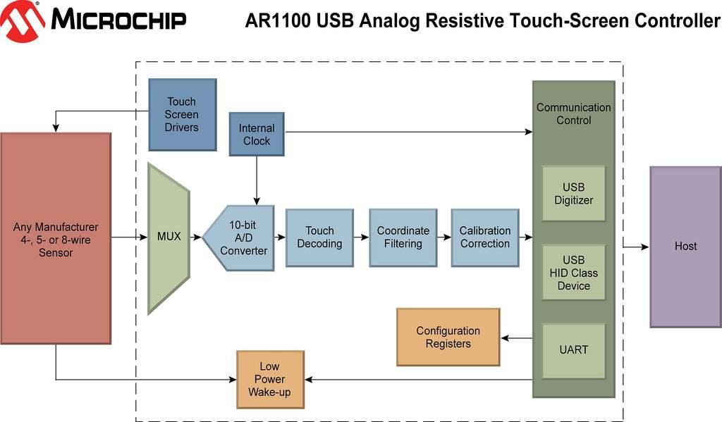 Microchip AR1100 Block Diagram