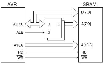 Block diagram of the xmem interface.