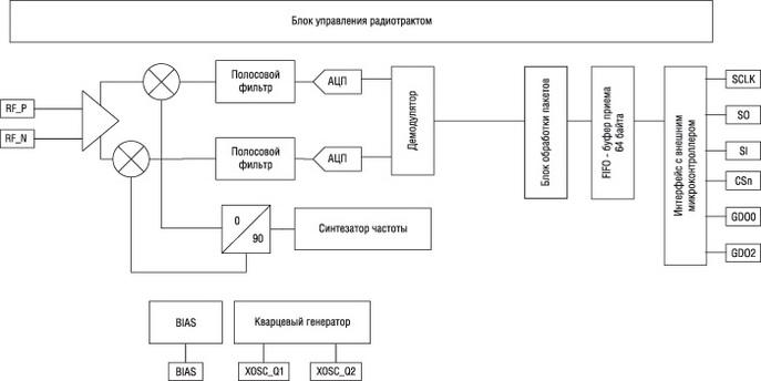 Структурная схема приемника