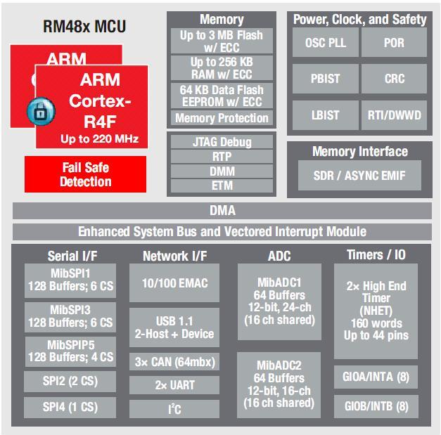 Hercules RM48x Block Diagram
