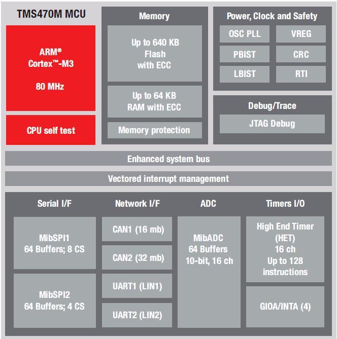 Hercules TMS470M Block Diagram