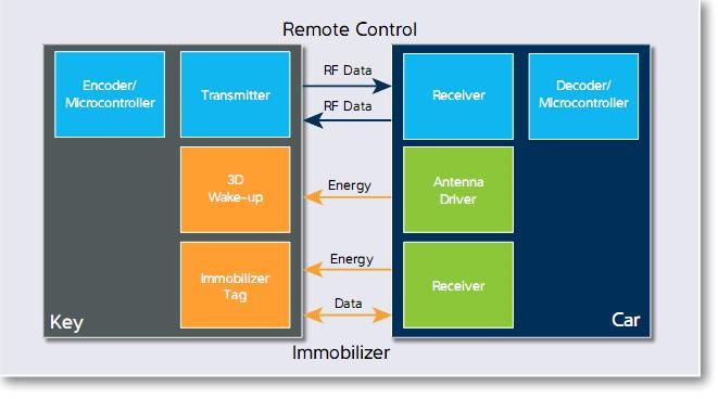 Atmel Launches Secure, Ultra-low Power AES-128 AVR MCU with