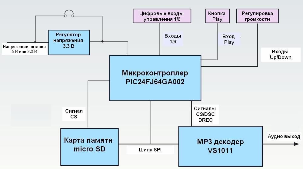 Блок-схема встраиваемого MP3