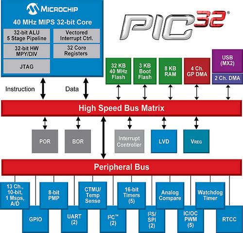 Блок-схема микроконтроллеров серии PIC32MX1 и PIC32MX2