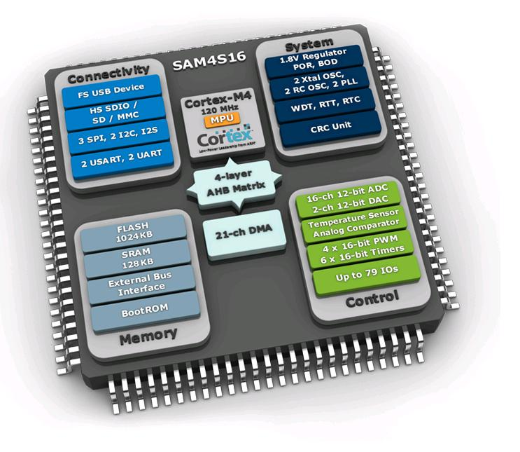 Atmel SAM4S16 Block Diagram
