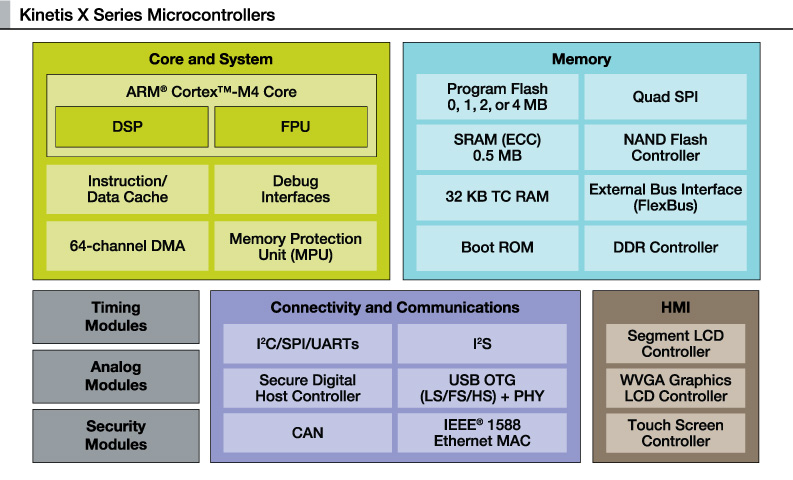 Freescale: Kinetis X MCU Block Diagram