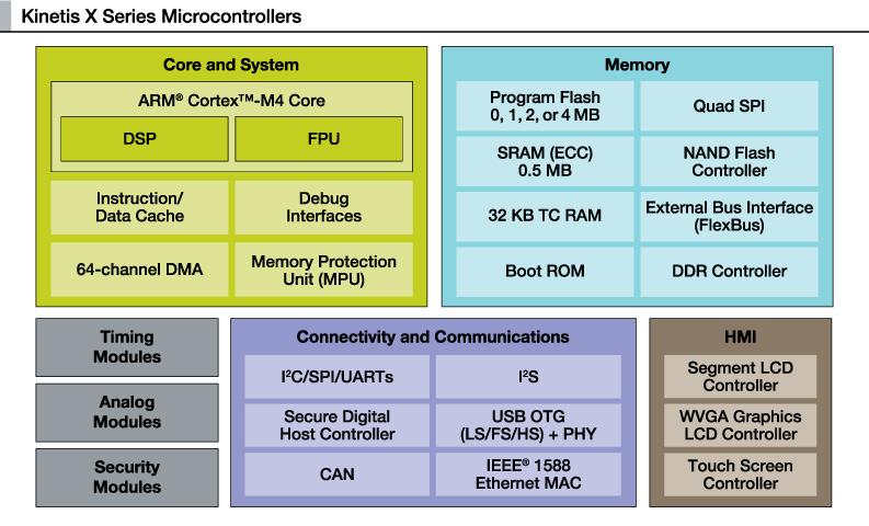 Блок-схема 32-разрядных микроконтроллеров Freescale серии Kinetis X