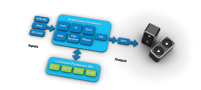 Architecture of Atmel Audio Firmware