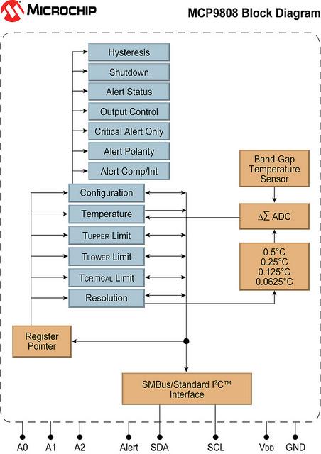 MCP9808 Block Diagram