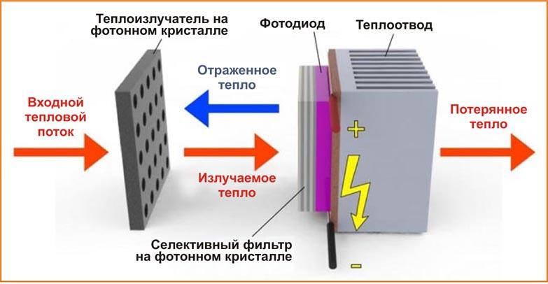Senne : как сделать фотоэлектрический элемент