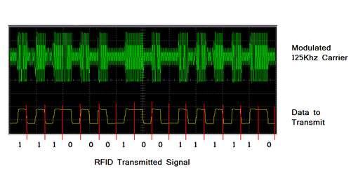Технология RFID - передача данных