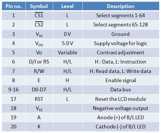 Pin description of Winstar WDG01510 GLCD module