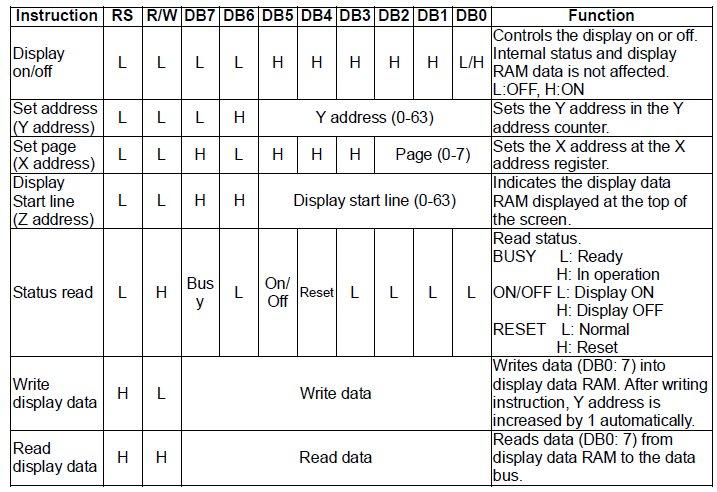 Winstar WDG0151-TMI GLCD Display control instructions