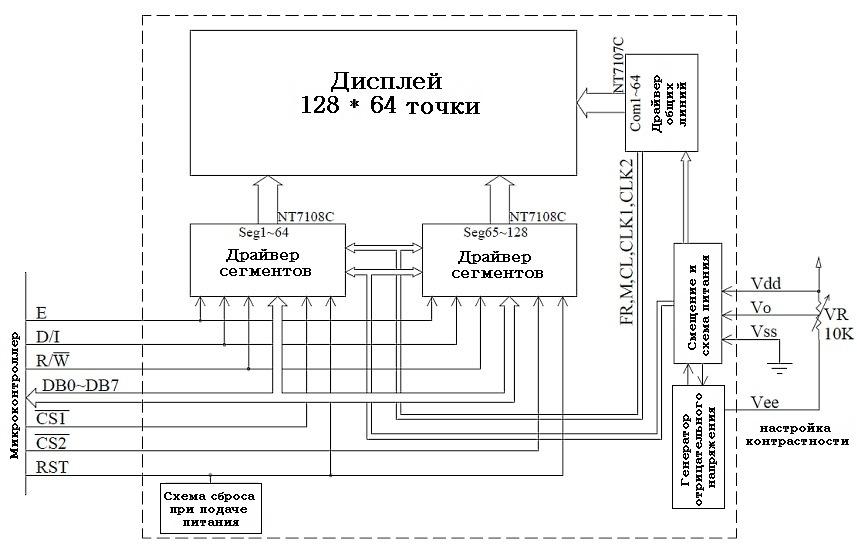 Блок-схема модуля графического