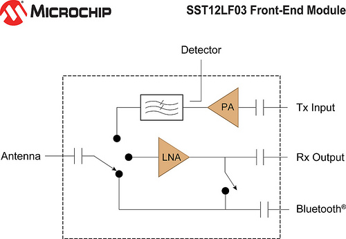 Microchip: Блок-схема