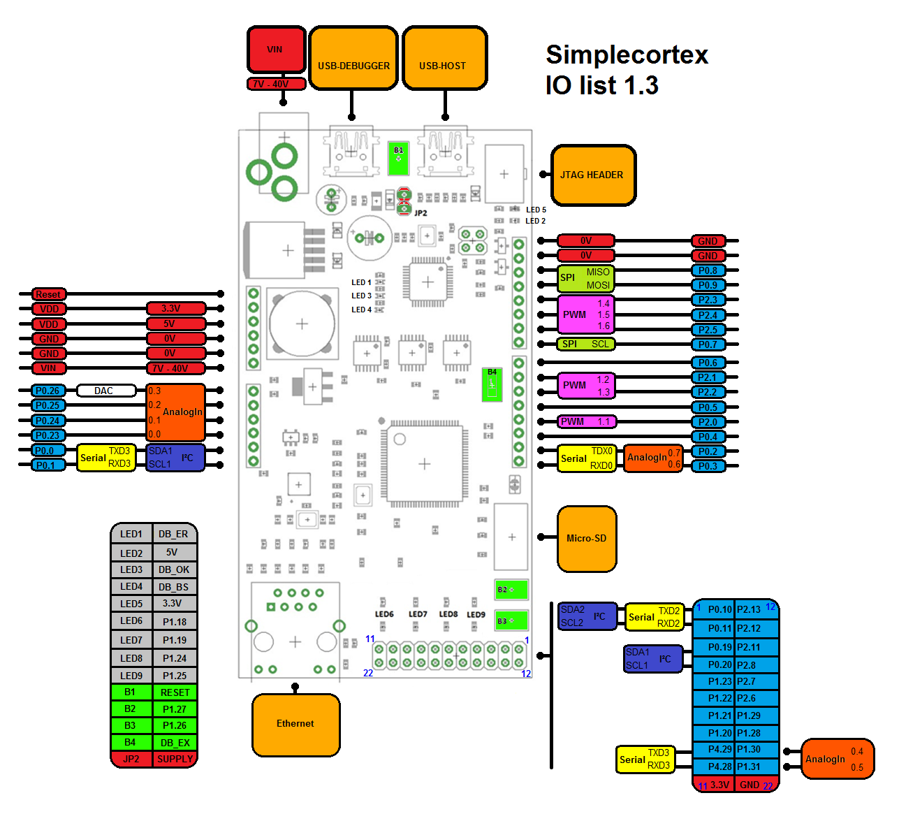 SimpleCortex I/O list