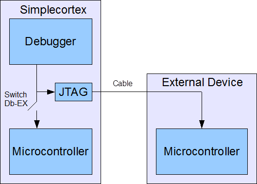 SimpleCortex: Programming external devices