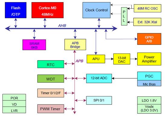 ...систем-на-кристалле N572F072 (встроенная Flash-память) и N572P072 (встроенная однократно программируемая память)...